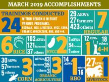 infographic photo of march 2019 training accomplishments